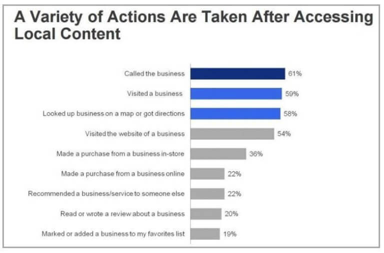 action taken by mobile users